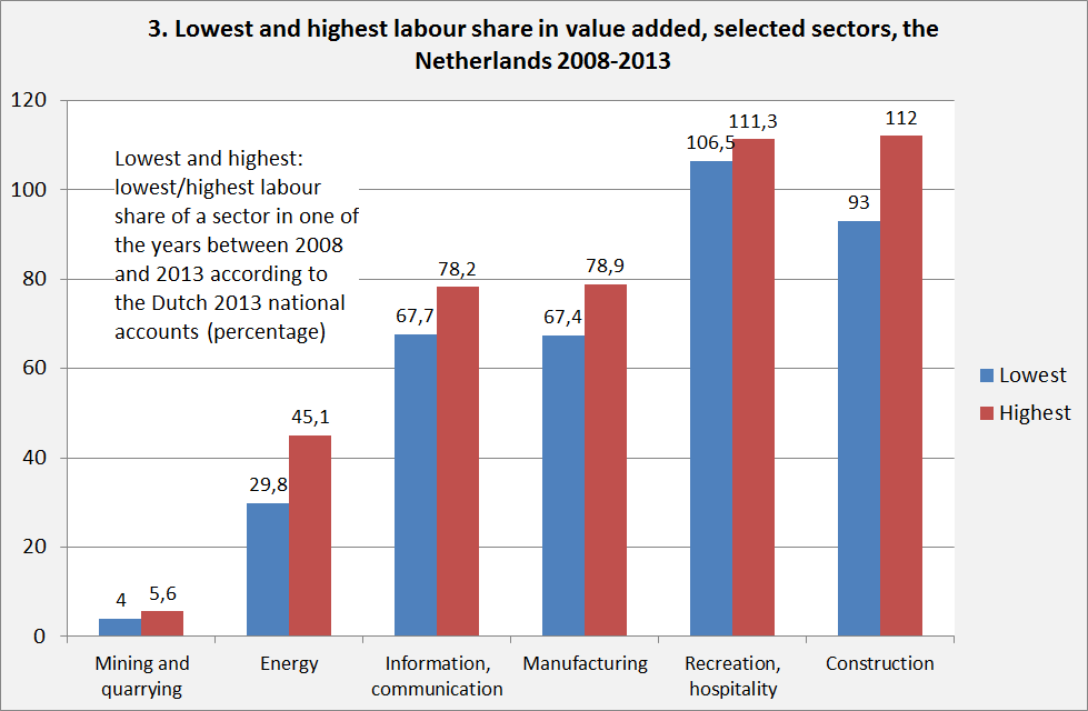 3. labour costs
