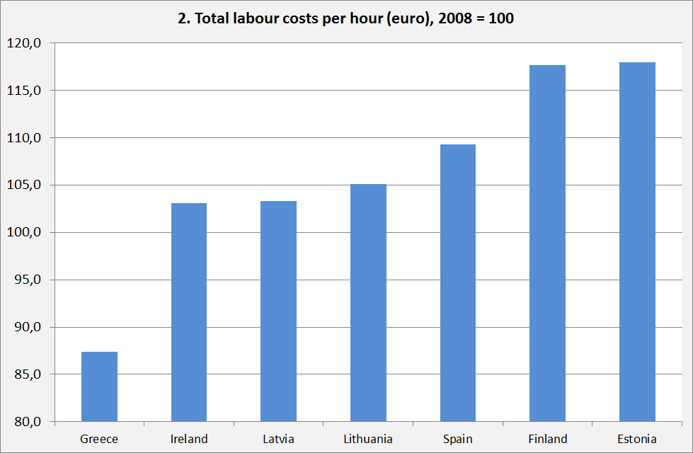 2. labour costs per hour